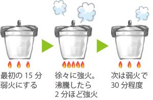 弱火15分、徐々に強火で沸騰2分、次に30分ほど弱火