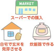 発芽玄米の入手方法