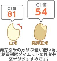 発芽玄米のGI値